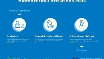 Rīgā top Baltijas biomateriālu ekselences centrs